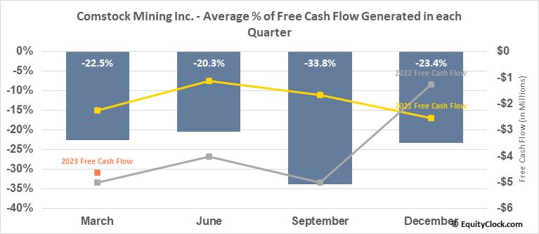 Comstock Mining Inc. (AMEX:LODE) Free Cash Flow Seasonality