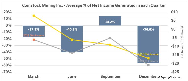 Comstock Mining Inc. (AMEX:LODE) Net Income Seasonality