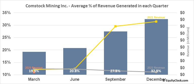 Comstock Mining Inc. (AMEX:LODE) Revenue Seasonality