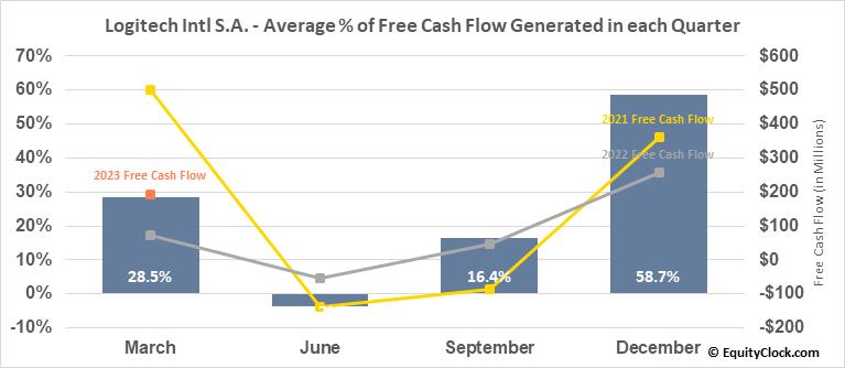 Logitech Intl S.A. (NASD:LOGI) Free Cash Flow Seasonality