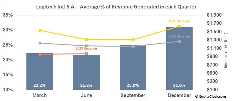 Logitech Intl S.A. (NASD:LOGI) Revenue Seasonality