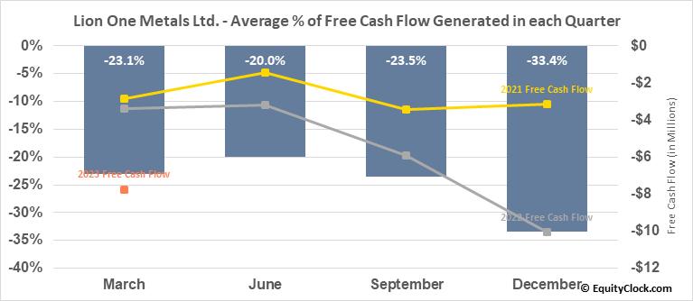 Lion One Metals Ltd. (OTCMKT:LOMLF) Free Cash Flow Seasonality