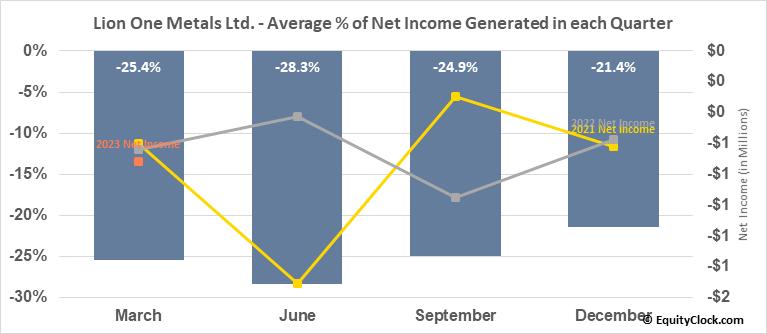 Lion One Metals Ltd. (OTCMKT:LOMLF) Net Income Seasonality