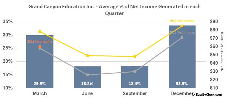 Grand Canyon Education Inc. (NASD:LOPE) Net Income Seasonality