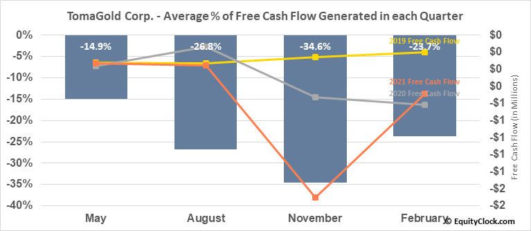 TomaGold Corp. (TSXV:LOT.V) Free Cash Flow Seasonality