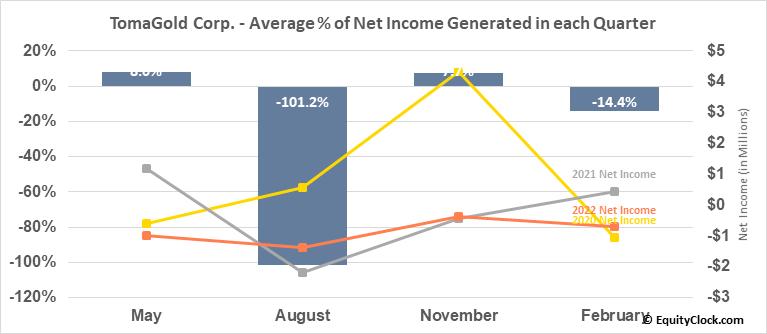 TomaGold Corp. (TSXV:LOT.V) Net Income Seasonality