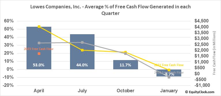 Lowes Companies, Inc. (NYSE:LOW) Free Cash Flow Seasonality