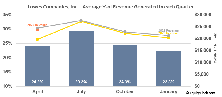Lowes Companies, Inc. (NYSE:LOW) Revenue Seasonality