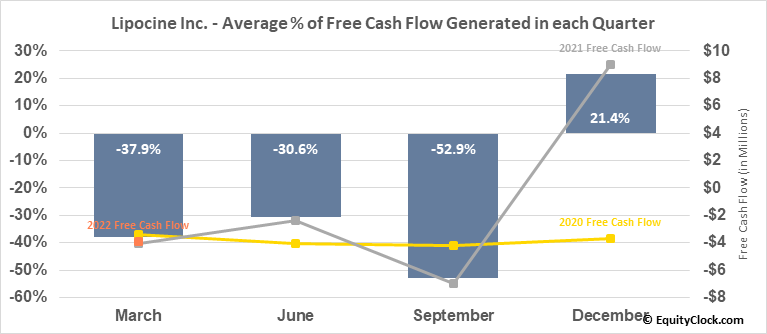 Lipocine Inc. (NASD:LPCN) Free Cash Flow Seasonality