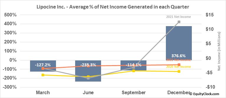 Lipocine Inc. (NASD:LPCN) Net Income Seasonality