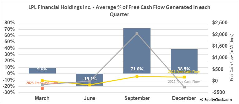 LPL Financial Holdings Inc. (NASD:LPLA) Free Cash Flow Seasonality