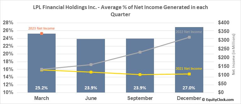 LPL Financial Holdings Inc. (NASD:LPLA) Net Income Seasonality