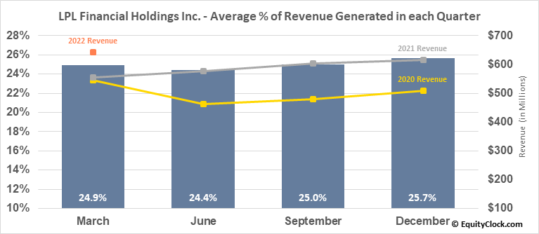 LPL Financial Holdings Inc. (NASD:LPLA) Revenue Seasonality