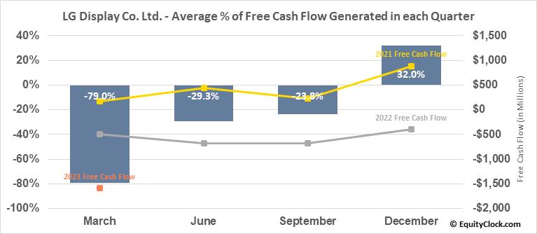 LG Display Co. Ltd. (NYSE:LPL) Free Cash Flow Seasonality