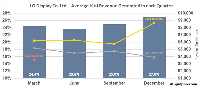 LG Display Co. Ltd. (NYSE:LPL) Revenue Seasonality