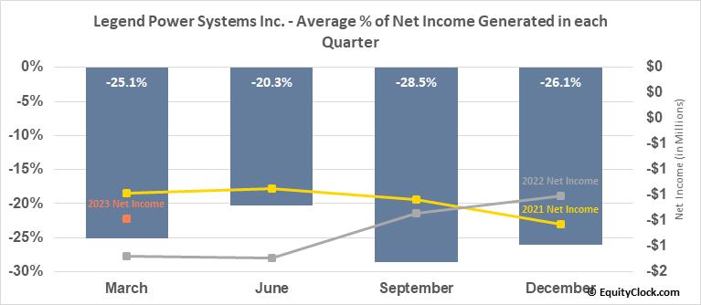 Legend Power Systems Inc. (TSXV:LPS.V) Net Income Seasonality
