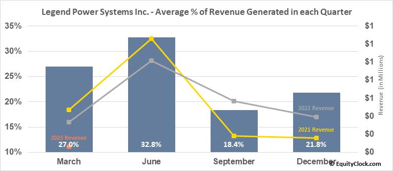 Legend Power Systems Inc. (TSXV:LPS.V) Revenue Seasonality