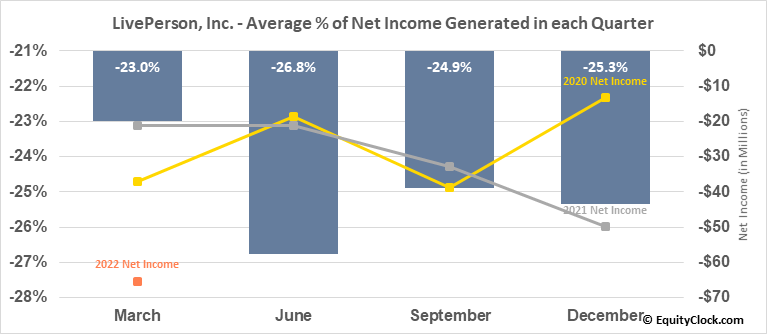 LivePerson, Inc. (NASD:LPSN) Net Income Seasonality