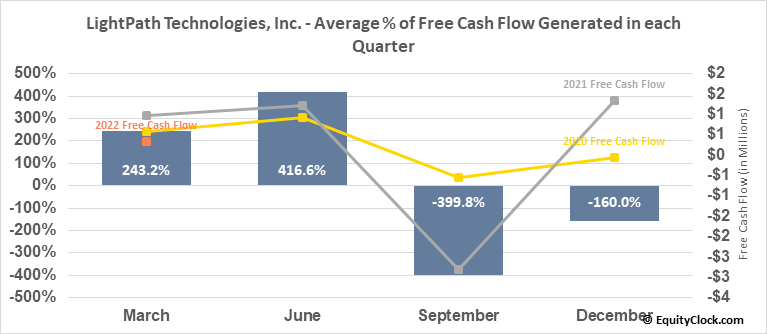 LightPath Technologies, Inc. (NASD:LPTH) Free Cash Flow Seasonality