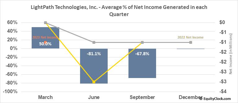 LightPath Technologies, Inc. (NASD:LPTH) Net Income Seasonality