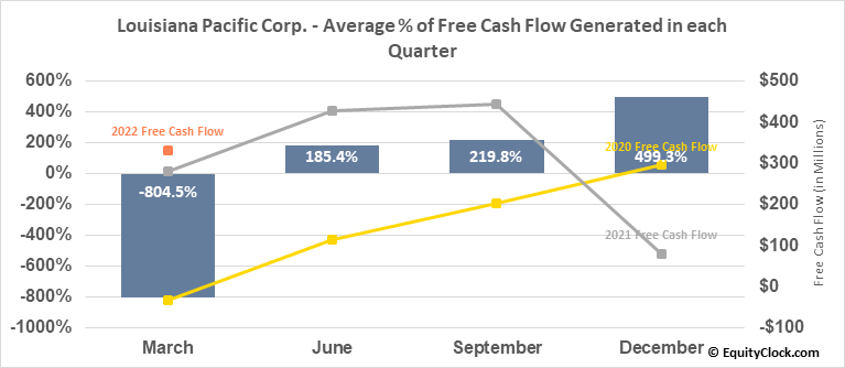 Louisiana Pacific Corp. (NYSE:LPX) Free Cash Flow Seasonality