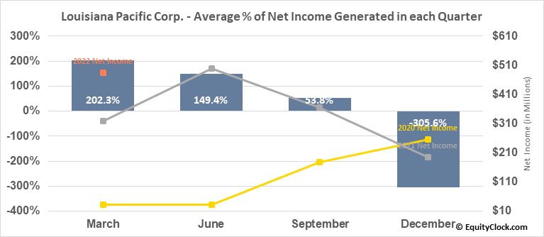 Louisiana Pacific Corp. (NYSE:LPX) Net Income Seasonality