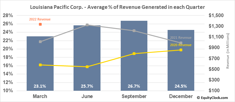 Louisiana Pacific Corp. (NYSE:LPX) Revenue Seasonality