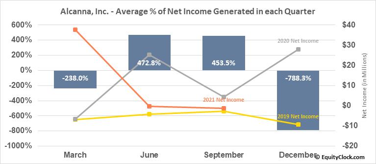 Alcanna, Inc. (OTCMKT:LQSIF) Net Income Seasonality