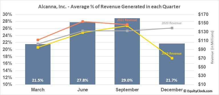 Alcanna, Inc. (OTCMKT:LQSIF) Revenue Seasonality