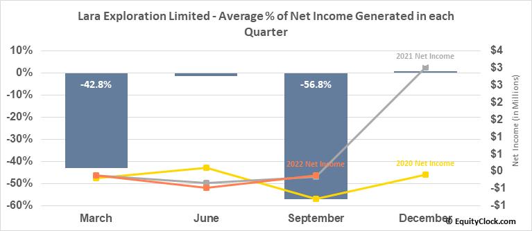 Lara Exploration Limited (TSXV:LRA.V) Net Income Seasonality