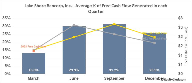 Lake Shore Bancorp, Inc. (NASD:LSBK) Free Cash Flow Seasonality