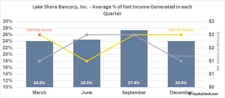 Lake Shore Bancorp, Inc. (NASD:LSBK) Net Income Seasonality