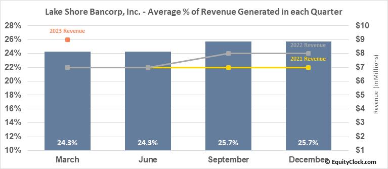 Lake Shore Bancorp, Inc. (NASD:LSBK) Revenue Seasonality