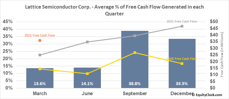 Lattice Semiconductor Corp. (NASD:LSCC) Free Cash Flow Seasonality