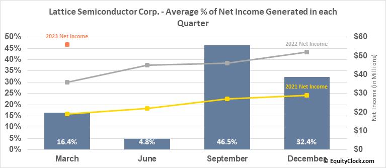 Lattice Semiconductor Corp. (NASD:LSCC) Net Income Seasonality