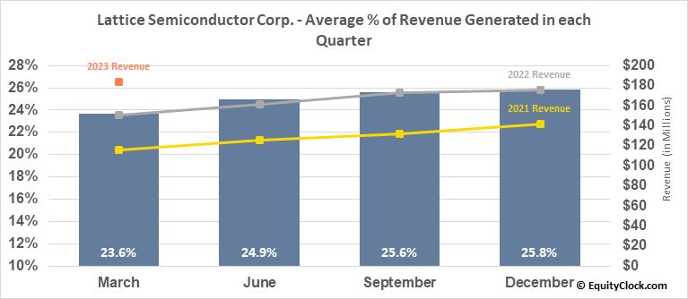 Lattice Semiconductor Corp. (NASD:LSCC) Revenue Seasonality