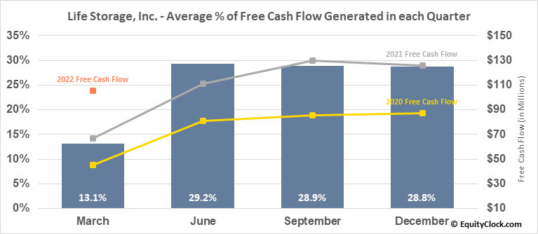 Life Storage, Inc. (NYSE:LSI) Free Cash Flow Seasonality