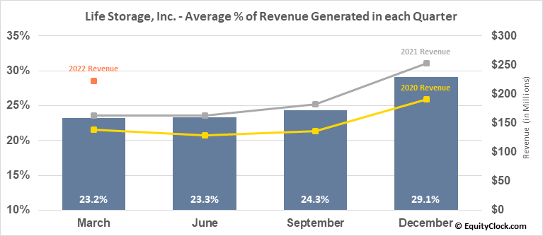 Life Storage, Inc. (NYSE:LSI) Revenue Seasonality