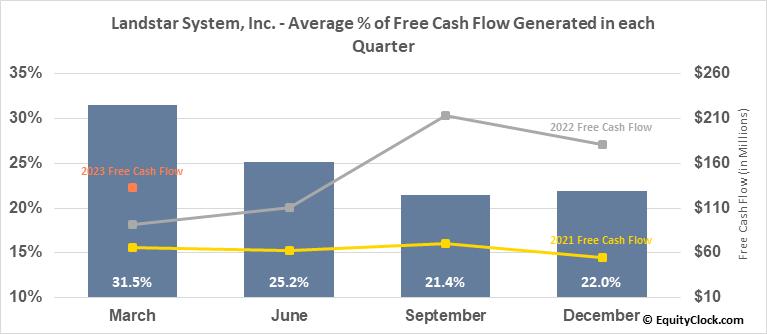 Landstar System, Inc. (NASD:LSTR) Free Cash Flow Seasonality
