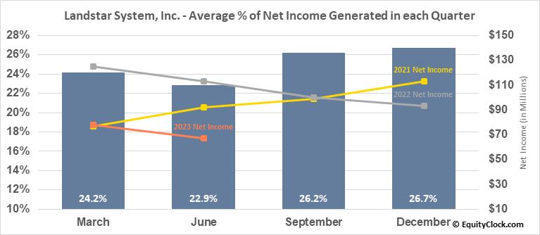 Landstar System, Inc. (NASD:LSTR) Net Income Seasonality