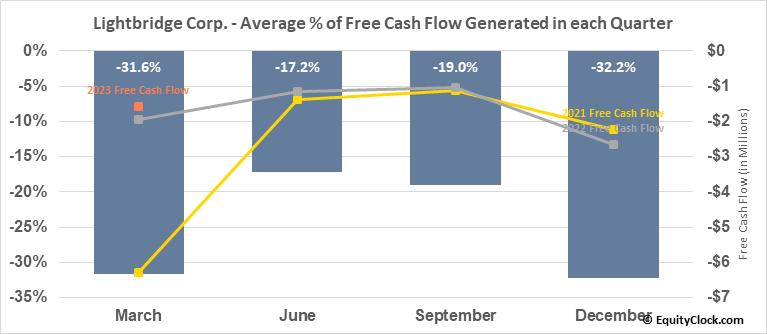 Lightbridge Corp. (NASD:LTBR) Free Cash Flow Seasonality