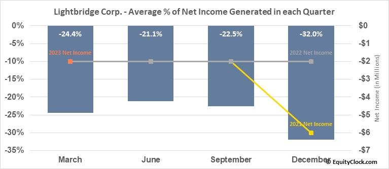 Lightbridge Corp. (NASD:LTBR) Net Income Seasonality