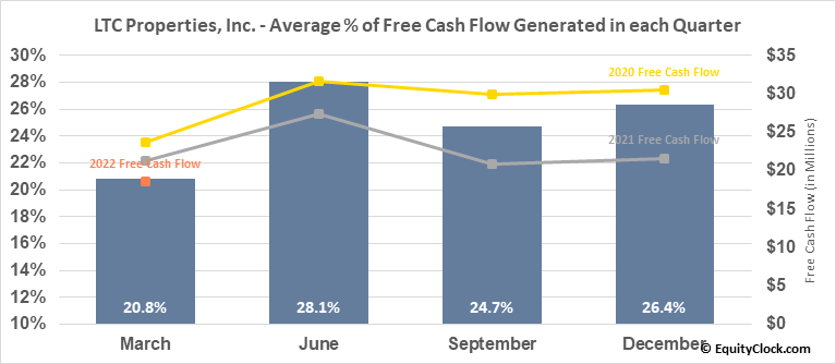 LTC Properties, Inc. (NYSE:LTC) Free Cash Flow Seasonality