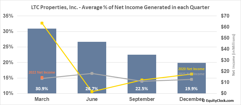 LTC Properties, Inc. (NYSE:LTC) Net Income Seasonality