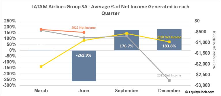 LATAM Airlines Group SA (OTCMKT:LTMAQ) Net Income Seasonality