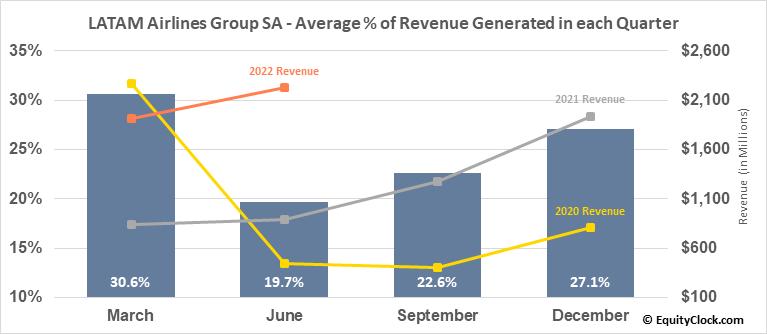 LATAM Airlines Group SA (OTCMKT:LTMAQ) Revenue Seasonality