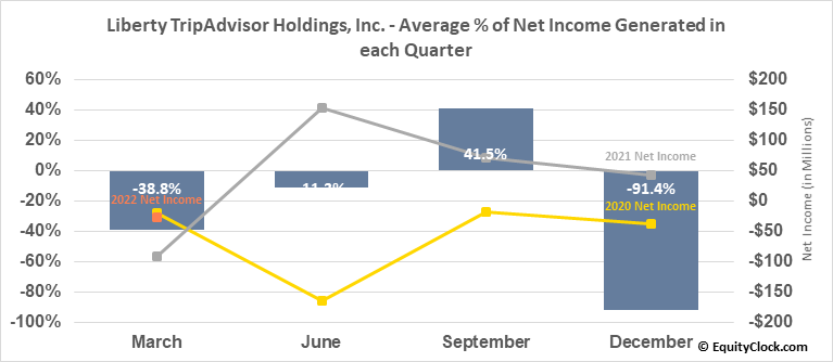 Liberty TripAdvisor Holdings, Inc. (NASD:LTRPA) Net Income Seasonality