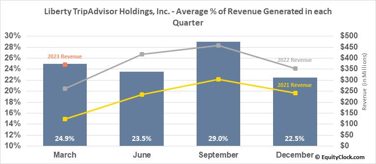 Liberty TripAdvisor Holdings, Inc. (NASD:LTRPA) Revenue Seasonality