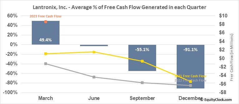 Lantronix, Inc. (NASD:LTRX) Free Cash Flow Seasonality
