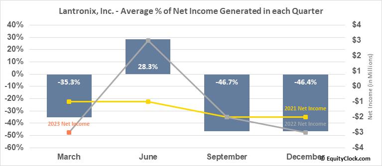 Lantronix, Inc. (NASD:LTRX) Net Income Seasonality